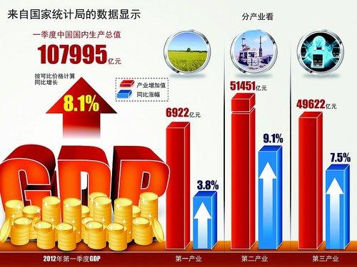 2012年一季度gdp_2010年世界各国gdp_中国近十年gdp增长率(4)