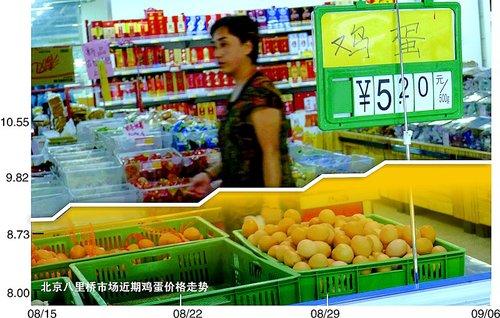价格涨逾25% 100元比去年少买40个鸡蛋