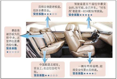 车上哪个座位最安全? 五个座位安全性大不同