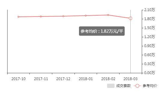 武汉各区3月房价出炉 看看你家房子升值没?