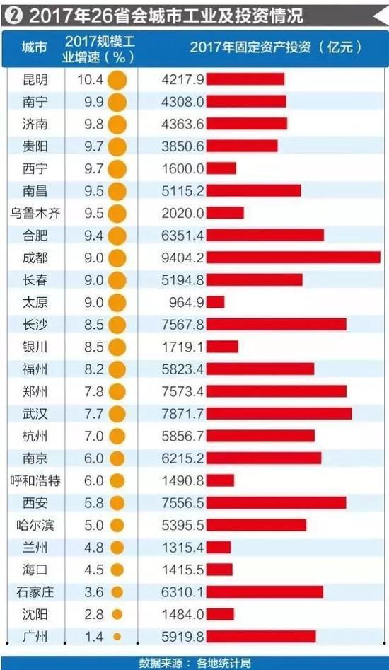 09城市gdp_26座省会城市去年GDP排名:广州成都武汉位列三甲