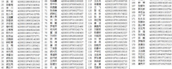 424户家庭入列荆门城区2019年度第二批公租房实物配租资格名单