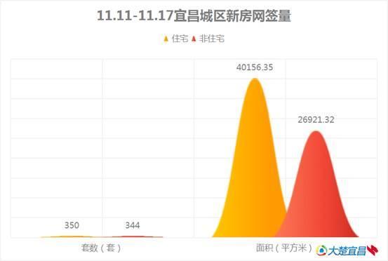 宜昌楼市周报:上周城区网签694套 阳光城热销全城榜单夺冠