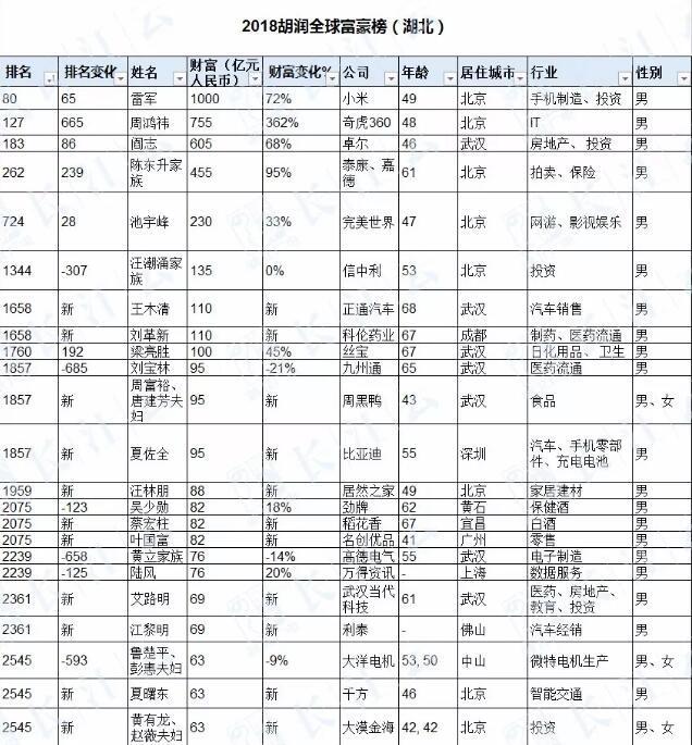 2018胡润全球富豪榜发布 2名仙桃籍企业家上榜