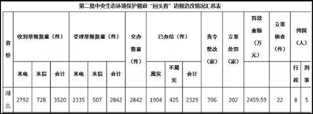"""生態環境部""""回頭看""""匯總 湖北罰款2459萬元"""