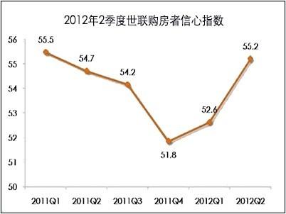 2012年2季度世联购房者信息指数