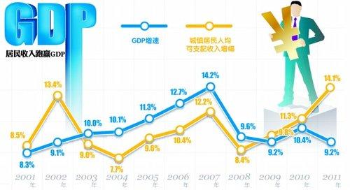 9.2% GDP增速渐现软着陆
