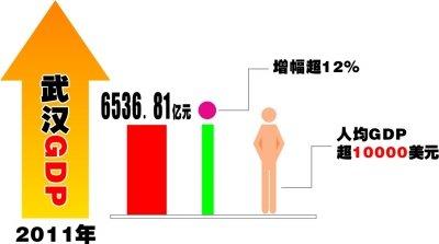 武汉人均GDP破1万美元 居民收入增幅超GDP