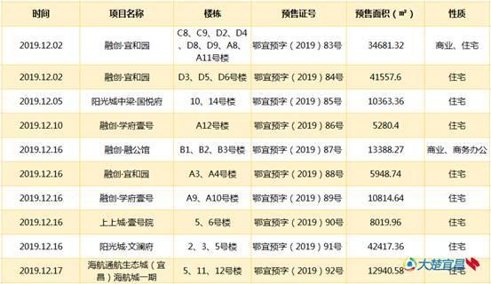 """宜昌年底新房源再""""开闸"""" 上上城阳光城等7盘已拿证"""