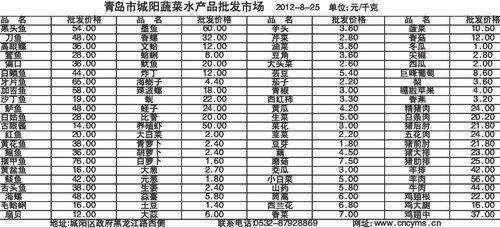 青岛市城阳蔬菜水产品批发市场 2012-8-25 单