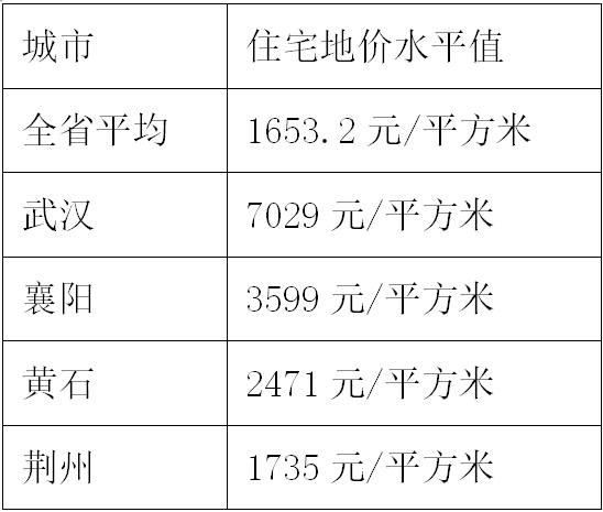 湖北16城地价大比拼 武汉住宅地价平均超7000元