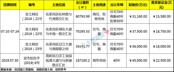 """7月宜昌土拍触底反弹揽金18亿 伍家区再现""""新地王"""""""