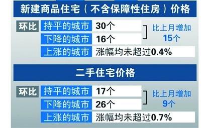 8月全国70城市房价环比涨幅 宜昌居首武汉第八