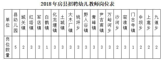 好消息!十堰事业单位公开招聘56人 报考条件公布