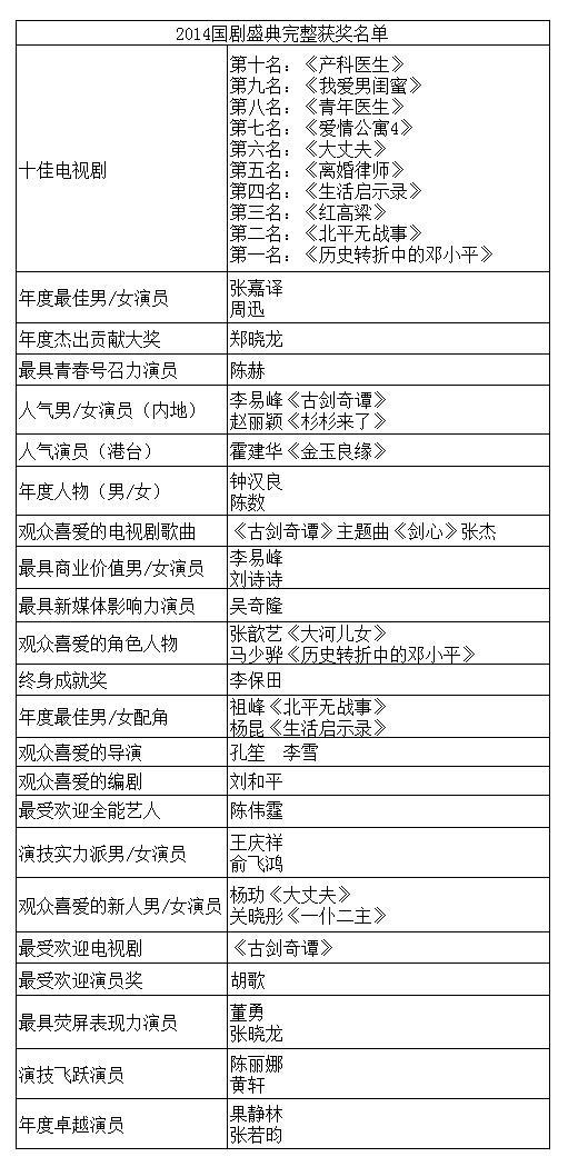 国剧盛典 周迅首封视后 吴奇隆刘诗诗被逼婚  (3)