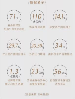 解密宜昌自贸区(二)丨宜昌这份成绩单看点十足!