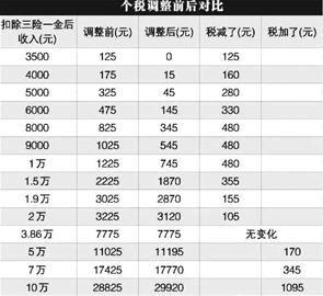 个税起征点3500元 九成武汉工薪阶层不用缴税