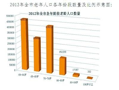 内蒙古总人口_2012年武汉市总人口