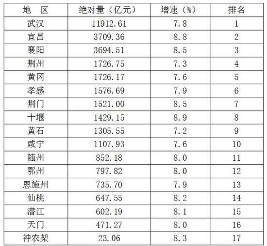 襄阳gdp_2016年襄阳GDP达3694.5亿元比上年增长8.5%