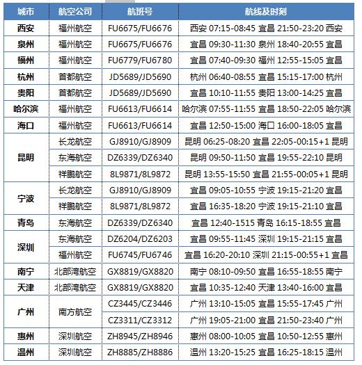 明天,三峡机场正式复航首飞福州、深圳、海口等方向
