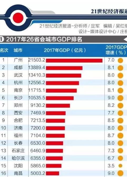 武汉gdp历年排名排名_武汉经开区gdp排名