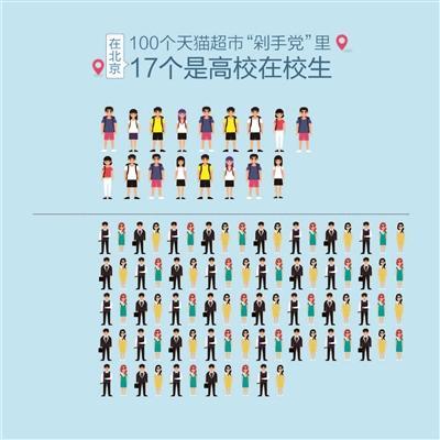 网购高校生占比增速惊人 100个剁手族17个是大学生
