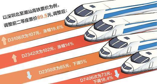高铁将第一次跨省调价 票价据车次客流有涨有降