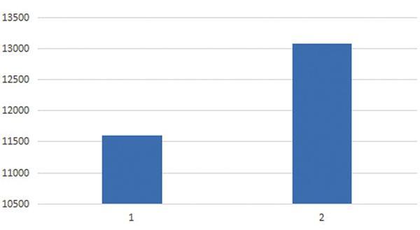 十堰1.3万人月入过万 金融制造业薪资水平高