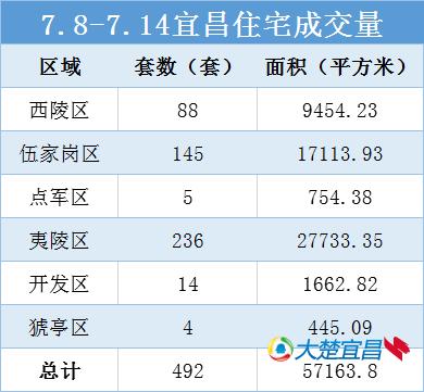 宜昌楼市一周播报 联投银河公园实力霸榜夺三连冠