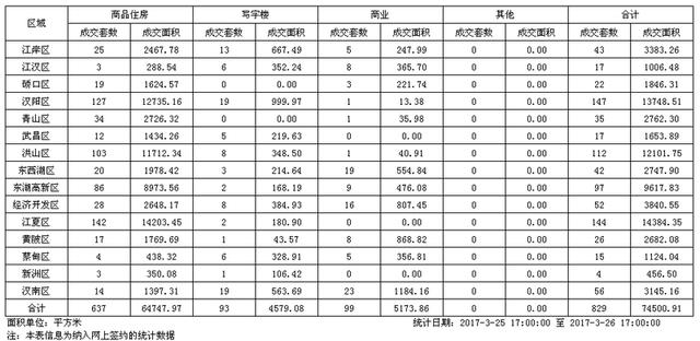 上周日武汉新建商品房成交637套 江夏区市场升温