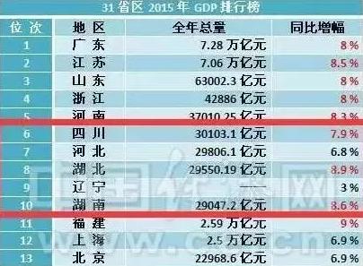 四川省gdp排行榜_四川省各市gdp2020