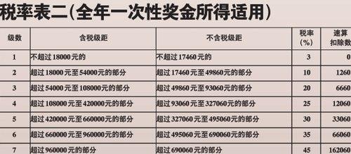 2万元年终奖少缴千元税_腾讯·大楚网