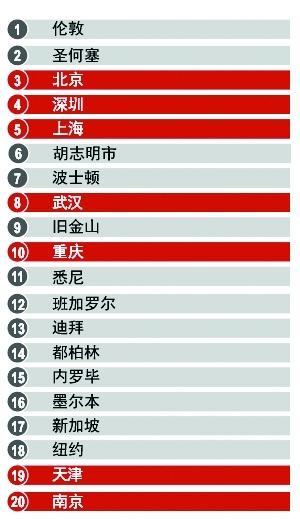 """武汉再进""""全球最具活力城市20强"""" 全球排第8"""