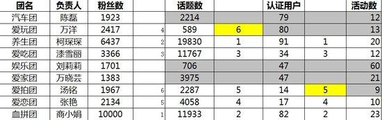 大楚网友微博节结束 血拼团获1万元梦想基金