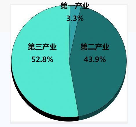 武汉gdp靠什么经济支撑_武汉7个区跻身 千亿区 ,还有2个区GDP逼近千亿元
