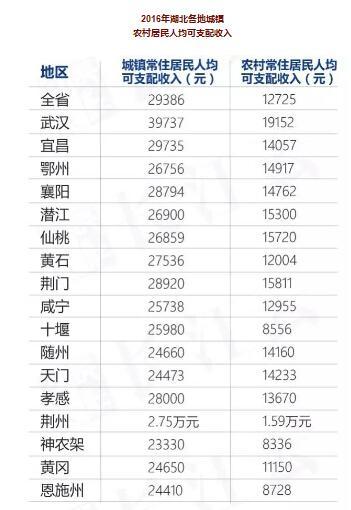 2010年潜江人均gdp_粤东西北人均GDP增速连续10年跑赢珠三角