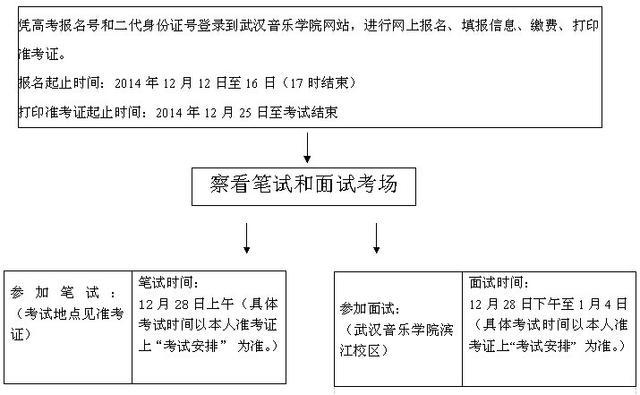 2015年湖北省音乐学类统考报考指南
