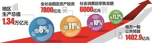 """武汉两会解读:经济指标总量和增速在全省""""双领先"""""""