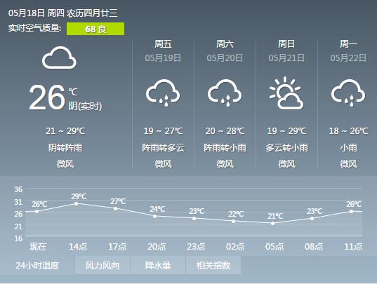 襄阳今日天气转阴 明天将迎来一场降雨(图)