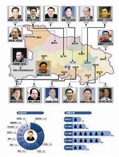 湖北富豪人均财富34.6亿 其中宜昌首富资产45亿
