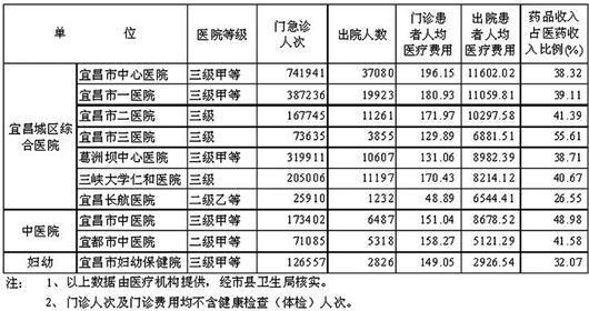上半年宜昌392万人去公立医院 人均门诊费略涨