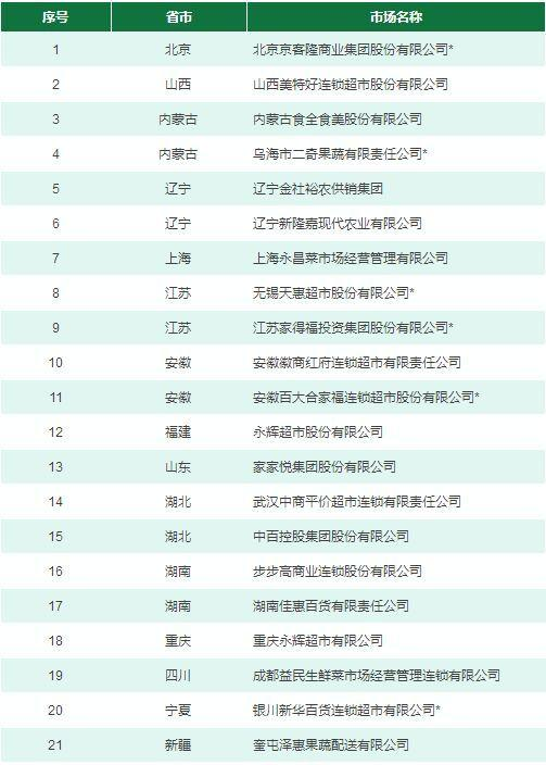 全国公益性农产品示范市场名单公布 有仙桃的呢