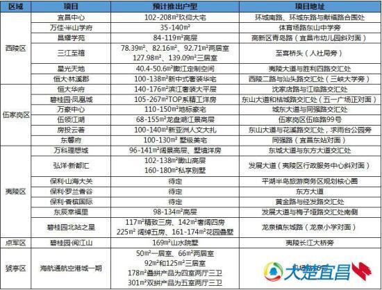 """宜昌下半年21个新品""""开闸""""入市 夷陵区多盘集中亮相"""