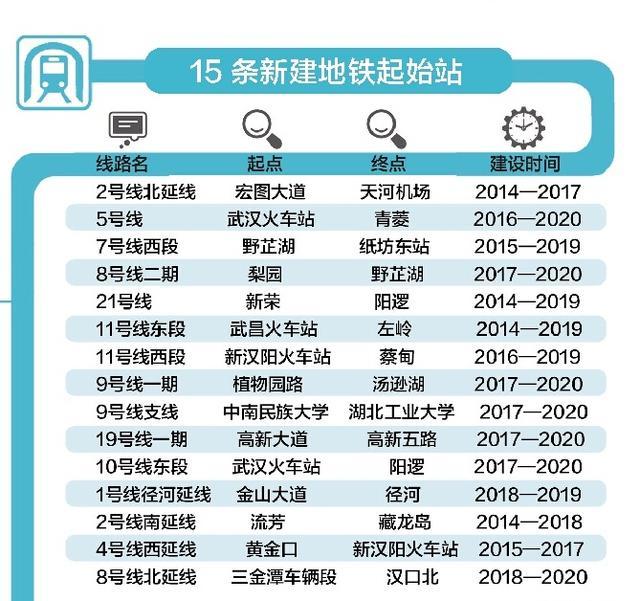 武汉创建公交都市方案获批复 一环内或征拥堵费