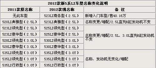 改名/增配/涨价 2012款宝马5系28日上市
