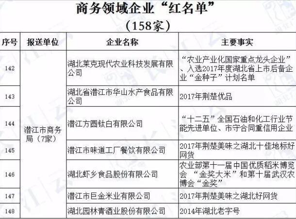 """湖北企业""""红黑榜"""" 公示 潜江这些单位上榜"""