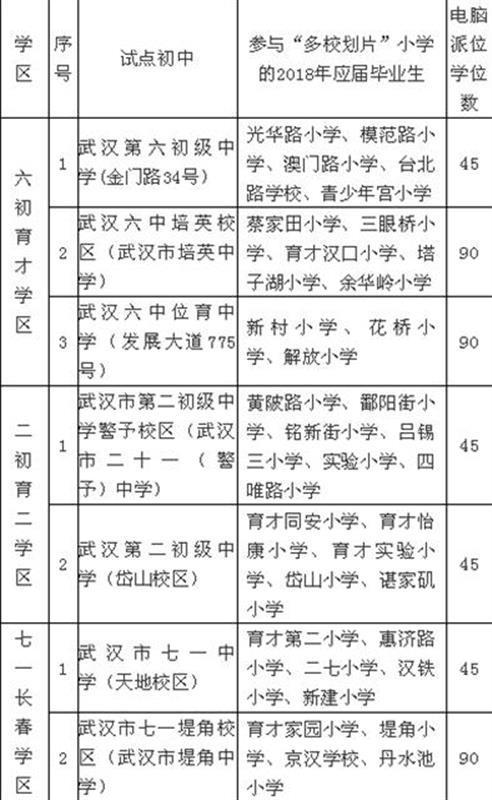 """江岸区公布小升初""""多校划片""""电脑派位入学安排"""