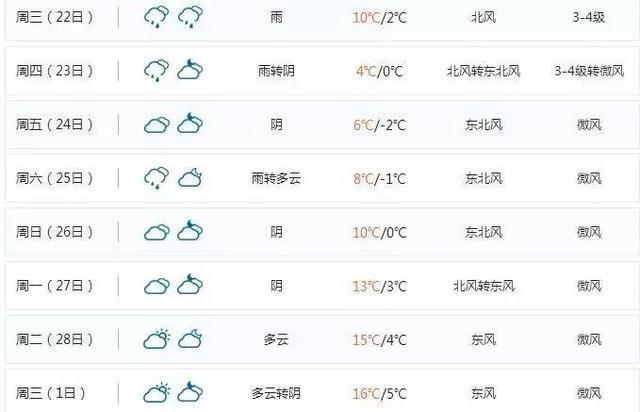 21℃7℃22℃-2℃ 未来两周武汉天气要崩溃