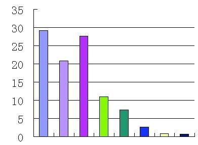 调查显示8成相亲男士买单 相亲一次要花多少钱?