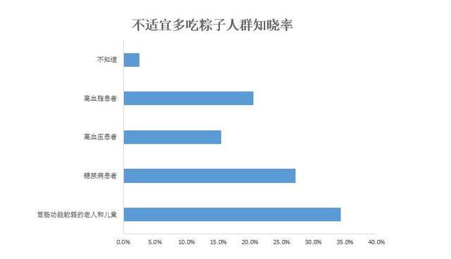 中国网民端午节习俗调查报告